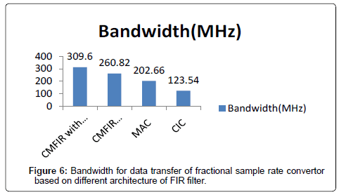 electrical-electronic-systems-bandwidth