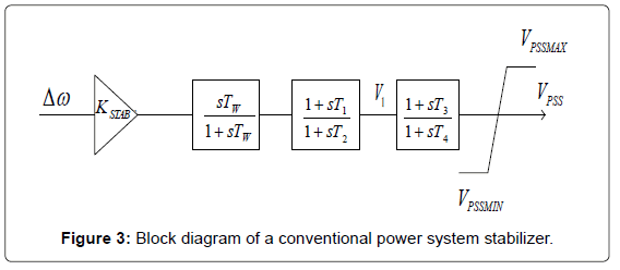 Online Tuning Of Power System Stabilizers Using Fuzzy Logic Network