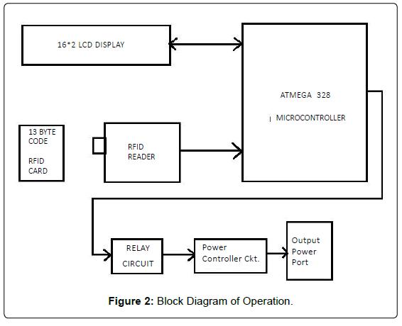 block diagram of electric car block diagram of rfid electrical-electronic-systems-block-diagram-operation #9