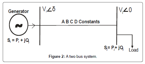 electrical-electronic-systems-bus-system