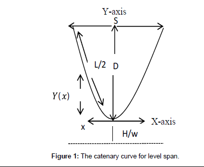 electrical-electronic-systems-catenary-curve
