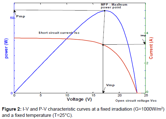 electrical-electronic-systems-characteristic-curves-irradiation