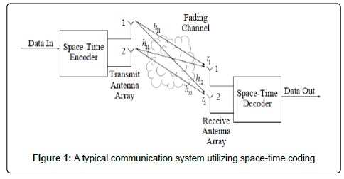 electrical-electronic-systems-communication