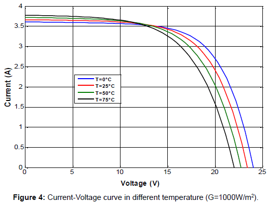 electrical-electronic-systems-current-voltage-curve