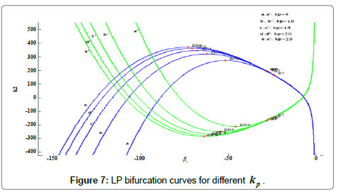 electrical-electronic-systems-curves