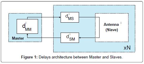 electrical-electronic-systems-delays-architecture