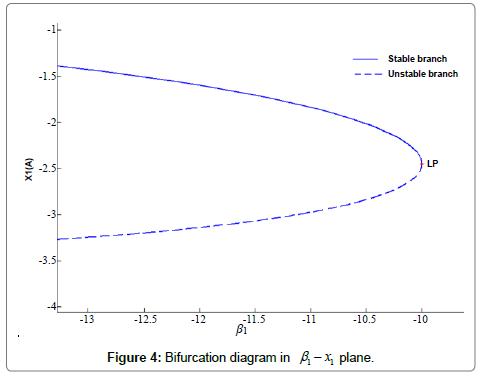 Bifurcation Surface | Limit Point | Hopf | Bogdanov-Takens | PMSM ...