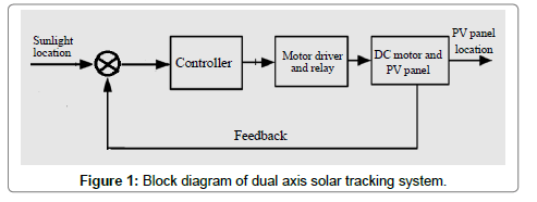 Designing a Dual Axis Solar Tracking System for Maximum Power