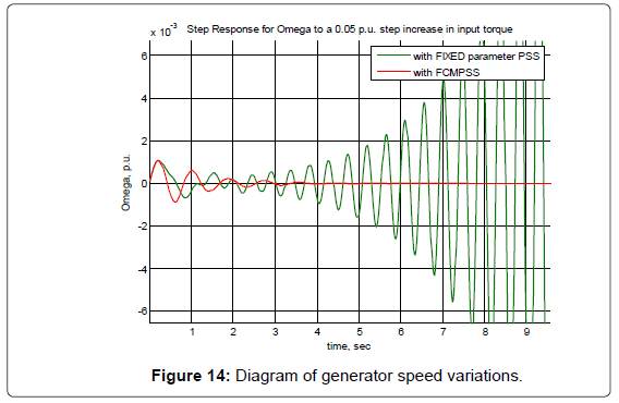 electrical-electronic-systems-diagram-speed-variations