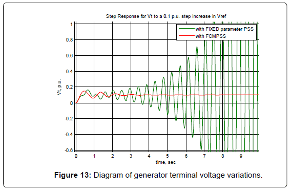 electrical-electronic-systems-diagram-voltage-variations
