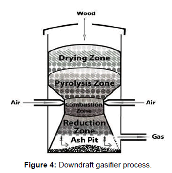 electrical-electronic-systems-downdraft-gasifier-process