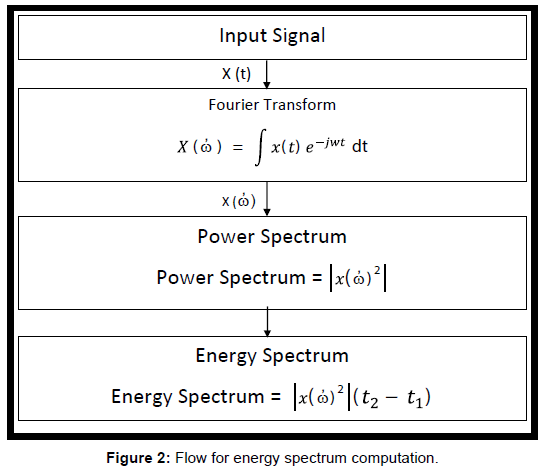 electrical-electronic-systems-energy-spectrum-computation