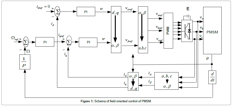electrical-electronic-systems-field