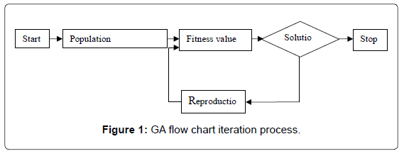 electrical-electronic-systems-ga-flow-chart