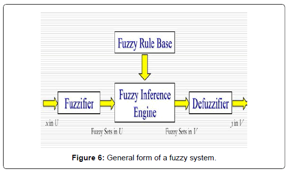 electrical-electronic-systems-general-fuzzy-system