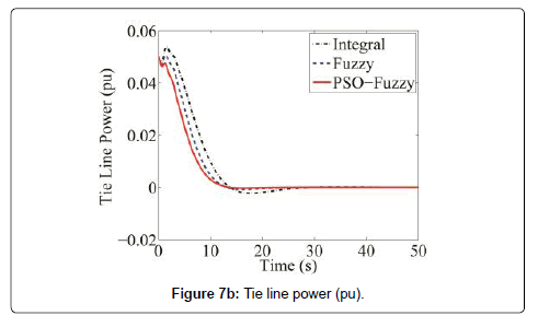 PSO Optimized Load Frequency Control of Two Area Power