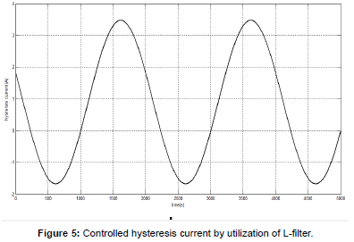 electrical-electronic-systems-hysteresis-current-utilization
