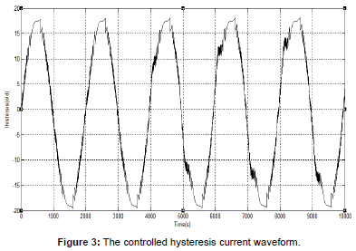 electrical-electronic-systems-hysteresis-current-waveform
