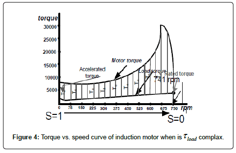 Starting Time Calculation for Induction Motor | OMICS International
