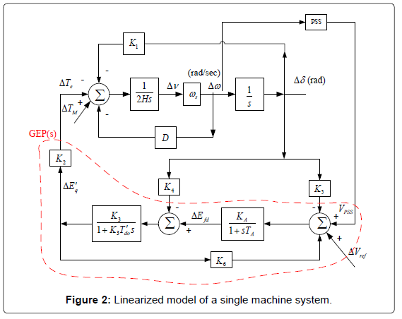 electrical-electronic-systems-linearized-model-single
