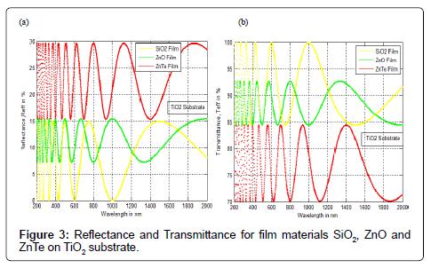Electromagnetic Wave Simulation Matlab