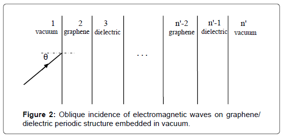 Electromagnetic Waves Propagation in Graphene Multilayered