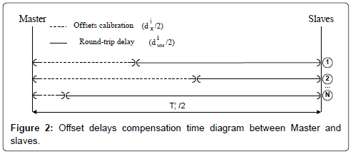 electrical-electronic-systems-offset-compensation
