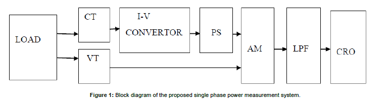 electrical-electronic-systems-phase-power