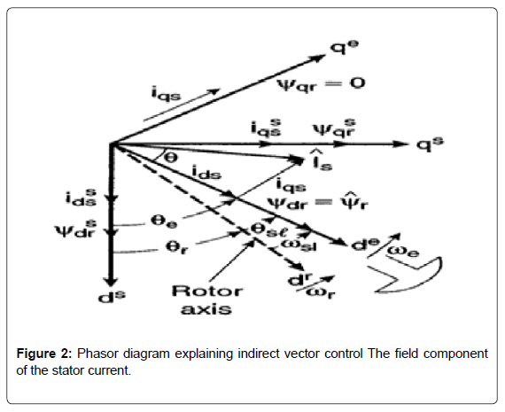 Space vector pulse width modulation based indirect vector control of electrical electronic systems phasor diagram vector ccuart Gallery