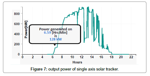 Designing a Dual Axis Solar Tracking System for Maximum