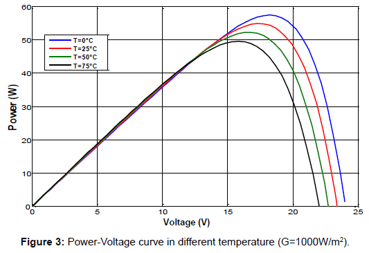 electrical-electronic-systems-power-voltage-curve