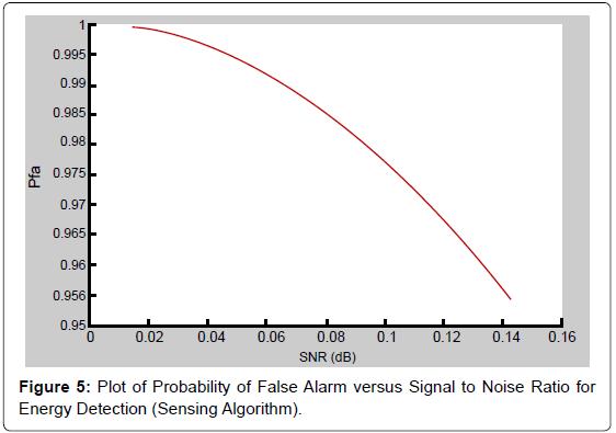 electrical-electronic-systems-probability-sensing-algorithm