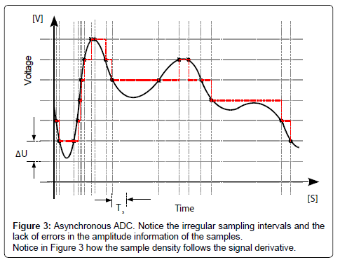electrical-electronic-systems-sampling