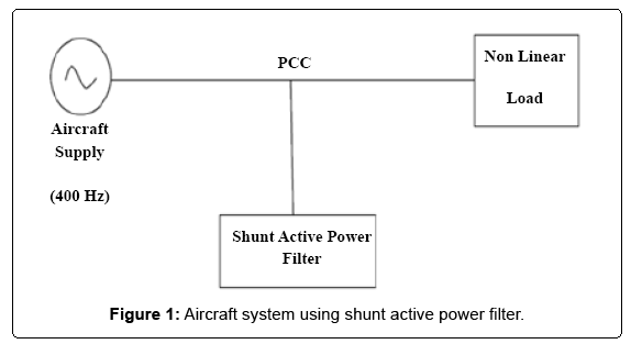electrical-electronic-systems-shunt-active-power-filter