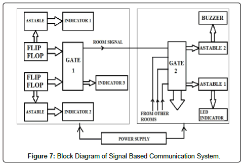 electrical-electronic-systems-signal