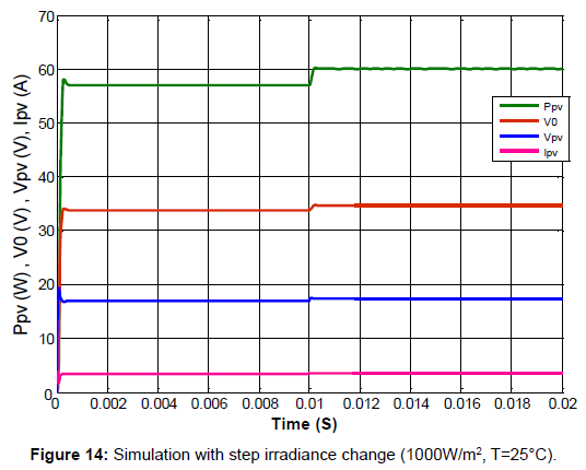 electrical-electronic-systems-simulation-irradiance-change