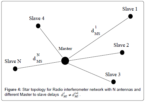 electrical-electronic-systems-star-interferometer