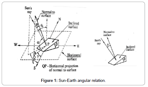 electrical-electronic-systems-sun-earth