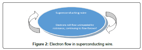 electrical-electronic-systems-superconducting