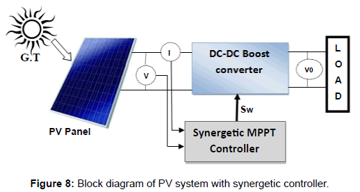 electrical-electronic-systems-system-synergetic-controller