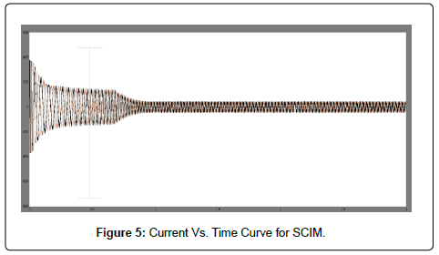 Starting Time Calculation for Induction Motor | OMICS
