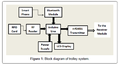 electrical-electronic-systems-trolley