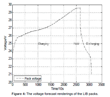 electrical-electronic-systems-voltage-forecast
