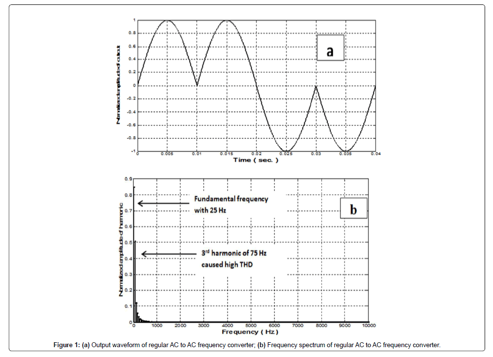 electrical-electronic-systems-waveform