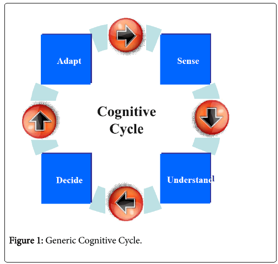 electrical-electronics-systems-Cognitive-Cycle