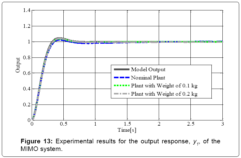 electrical-electronics-systems-Experimental-results