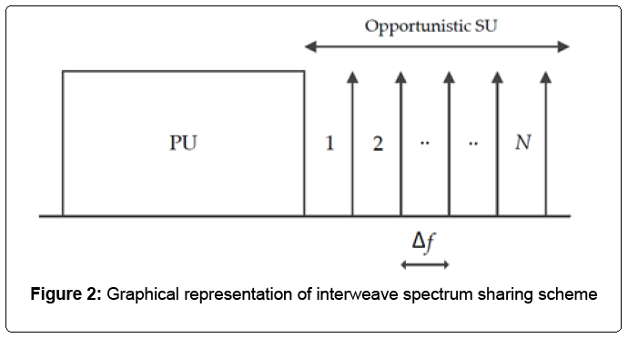 electrical-electronics-systems-Graphical-representation
