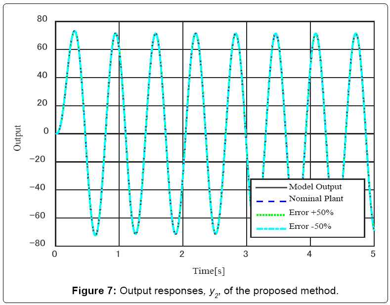 electrical-electronics-systems-Output-responses-y2