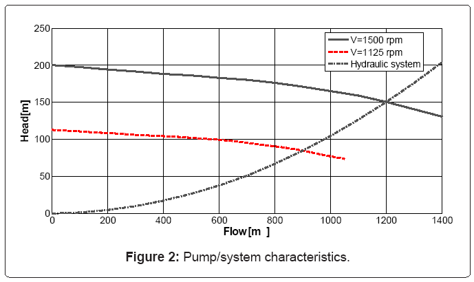 electrical-electronics-systems-Pump-system