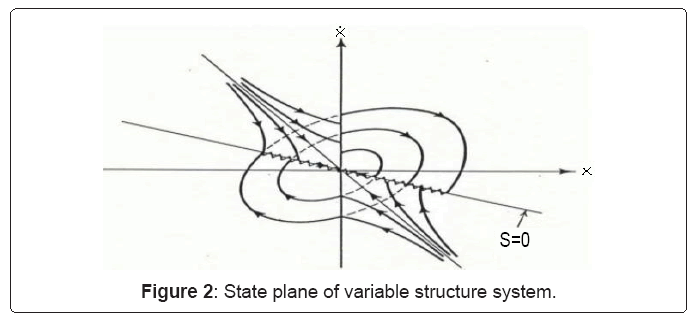 electrical-electronics-systems-State-plane